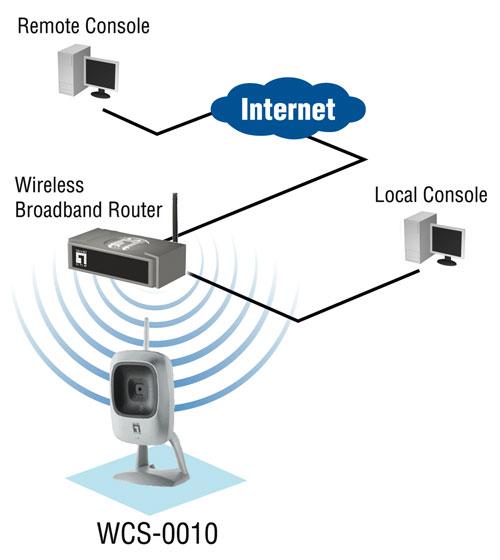 易于使用的无线网络摄像机为家庭和办公